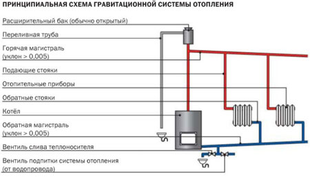 Самотечные системы отопления