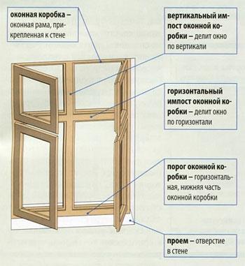 Окна как часть стены